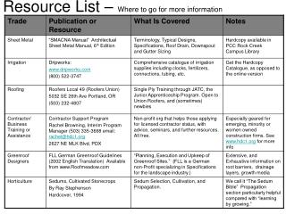 Resource List – Where to go for more information