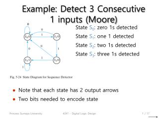 Example: Detect 3 Consecutive 1  inputs (Moore)