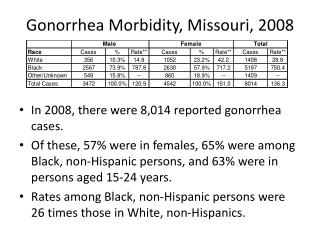 Gonorrhea Morbidity, Missouri, 2008