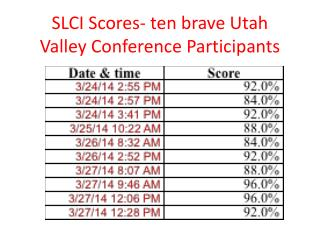 SLCI Scores- ten brave Utah Valley Conference Participants