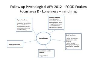 Follow  up  Psychological  APV 2012 – FOOD Foulum Focus  area  D -  Loneliness  – mind  map