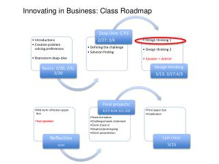 Innovating in Business: Class Roadmap