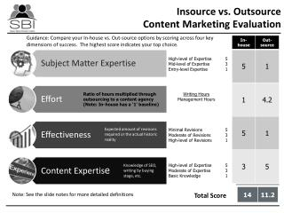Insource vs. Outsource  Content Marketing Evaluation