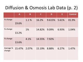Diffusion & Osmosis Lab Data (p. 2)