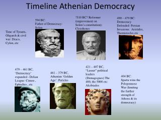 Timeline Athenian Democracy