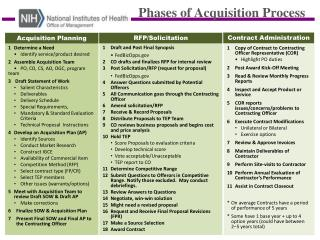 Phases of Acquisition Process
