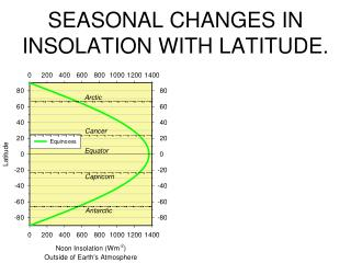 SEASONAL  CHANGES IN INSOLATION WITH LATITUDE.