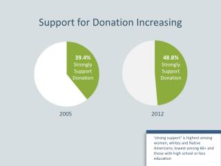 Support for Donation Increasing