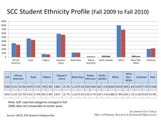 SCC Student Ethnicity Profile  (Fall 2009 to Fall 2010)