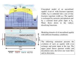 Modeling domain of of unconfined aquifer with different boundary conditions.