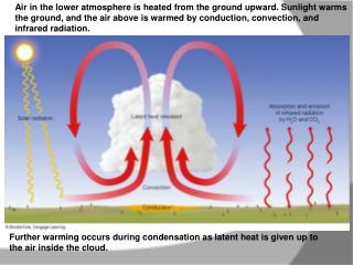 Air in the lower atmosphere is heated from the ground upward. Sunlight warms  the ground, and the air above is warmed by