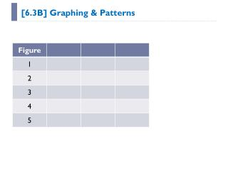 [6.3B] Graphing & Patterns