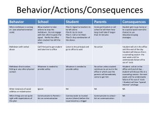 Behavior/Actions/Consequences