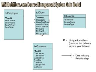 WildOutfitters Course Management System Data Model