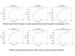 Models show that the water is colder at depth than what the glider recording by 1-3? C