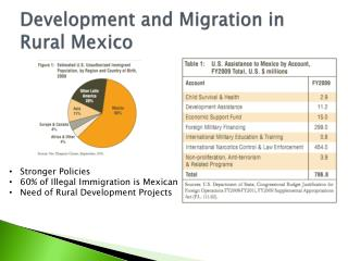 Development  and  Migration  in Rural  Mexico