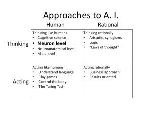 Approaches  to A. I.