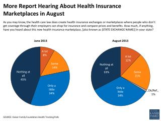 More Report Hearing About Health Insurance Marketplaces in August