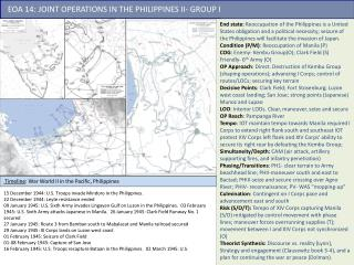 Timeline : War World II in the Pacific, Philippines