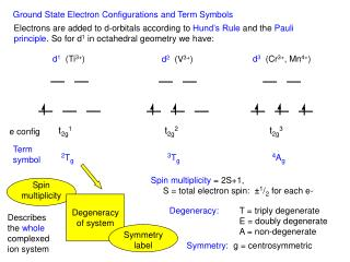 Ground State Electron Configurations and Term Symbols