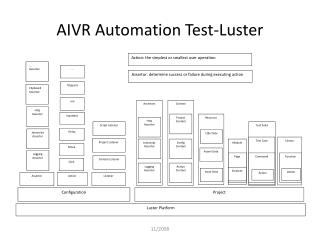 AIVR Automation Test-Luster