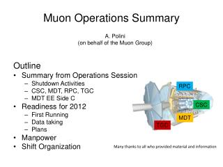 Muon  Operations Summary
