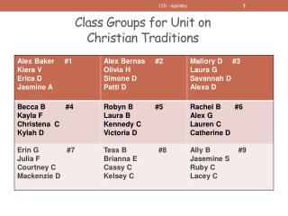 Class Groups for Unit on  Christian Traditions