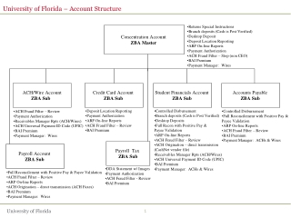 University of Florida – Account Structure