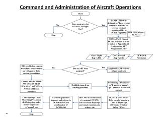 Command and Administration of Aircraft Operations