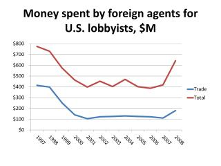 Money spent by foreign agents for U.S. lobbyists, $M