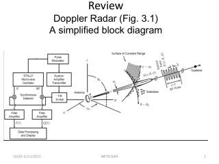 Review Doppler Radar (Fig. 3.1) A simplified block diagram