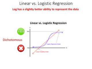 Linear vs. Logistic Regression