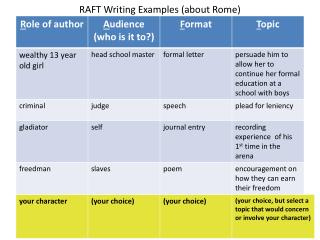 RAFT  Writing Examples (about Rome)