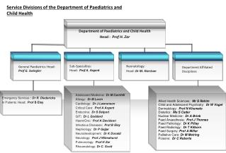 Service Divisions of the Department  of  Paediatrics  and Child Health