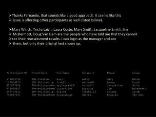 ParticipantID ClientCode UserName Password FName Lname