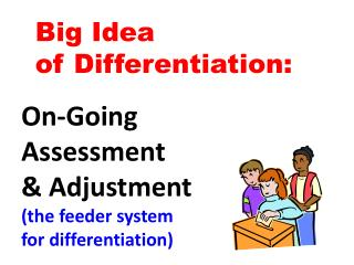 Big Idea  of Differentiation: