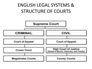 ENGLISH LEGAL SYSTEMS & STRUCTURE OF COURTS