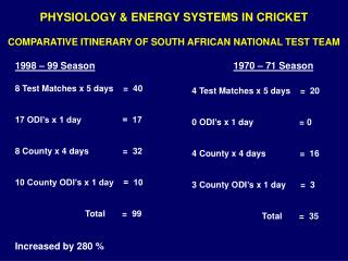 COMPARATIVE ITINERARY OF SOUTH AFRICAN NATIONAL TEST TEAM