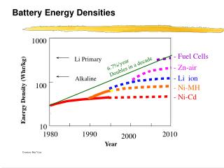 Battery Energy Densities