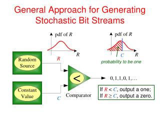 General Approach for Generating Stochastic Bit Streams