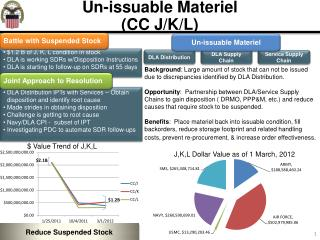 Un-issuable Materiel  (CC J/K/L)