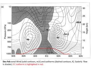Dec-Feb  zonal Wind (solid contours, m/s) and isotherms (dashed contours, K). Easterly  flow