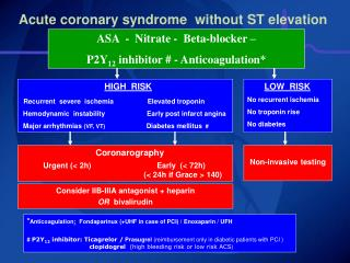 Acute coronary syndrome  without ST elevation