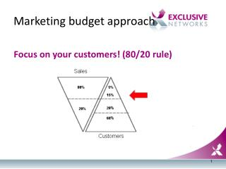 Marketing budget approach