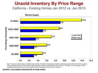 Unsold Inventory By Price Range