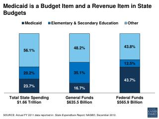 Medicaid is a Budget Item and a Revenue Item in State  Budgets