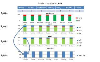Food Accumulation Rate