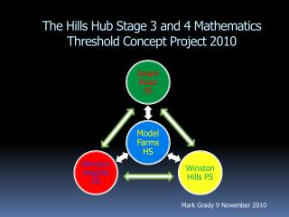 The Hills Hub Stage 3 and 4 Mathematics Threshold Concept Project 2010