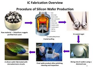 IC Fabrication Overview Procedure  of Silicon Wafer Production