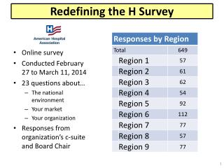 Redefining the H Survey